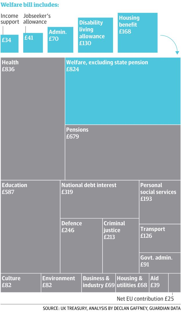 Infographics about Welfare in UK