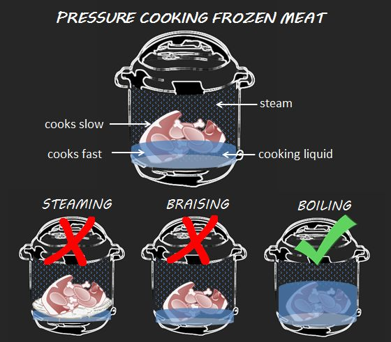 How to Pressure Cook Frozen Meat: The meat cooks faster in cooking liquid than steam. Do not steam, do not braise, OK to Boil