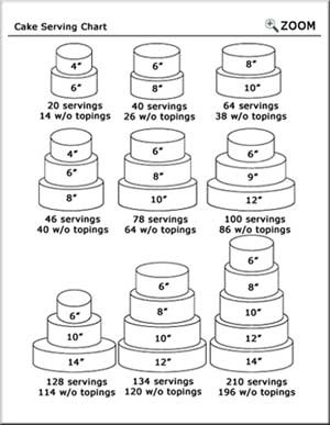 Round cake serving chart