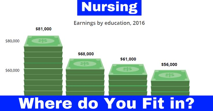 Nursing Salary Scales – are You Earning Enough? Georgetown University Study Reveals some Interesting facts about Nurses Earnings.