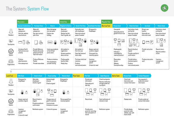 Service Map. What is the user's journey through the service? And how does the service support it?    http://www.jbasil.com/withinreach/#    http://www.jbasil.com/withinreach/pdf/System-Flow.pdf