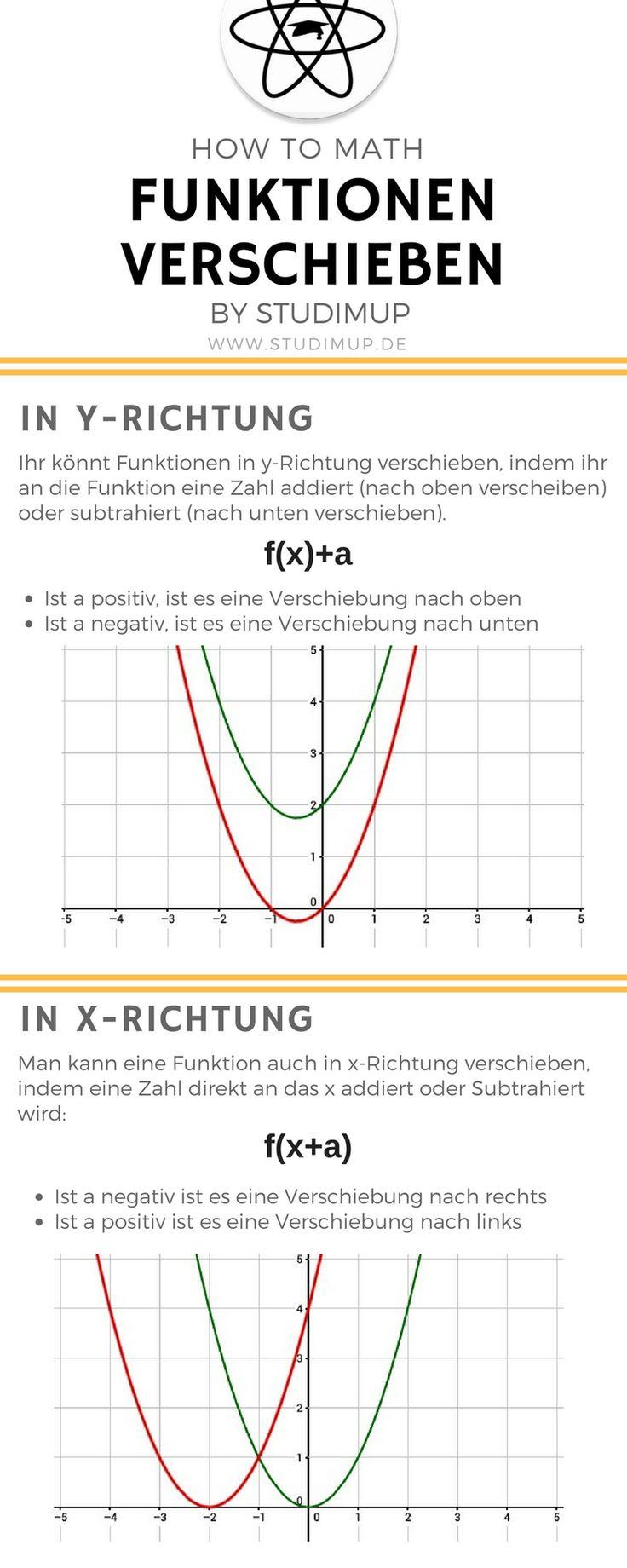 Alles was ihr zum Verschieben von Funktionen wissen müsst. Lernen von Mathematik leicht gemacht. Für Schule und Uni.