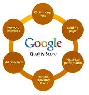 PPC - Google AdWords Quality Score
