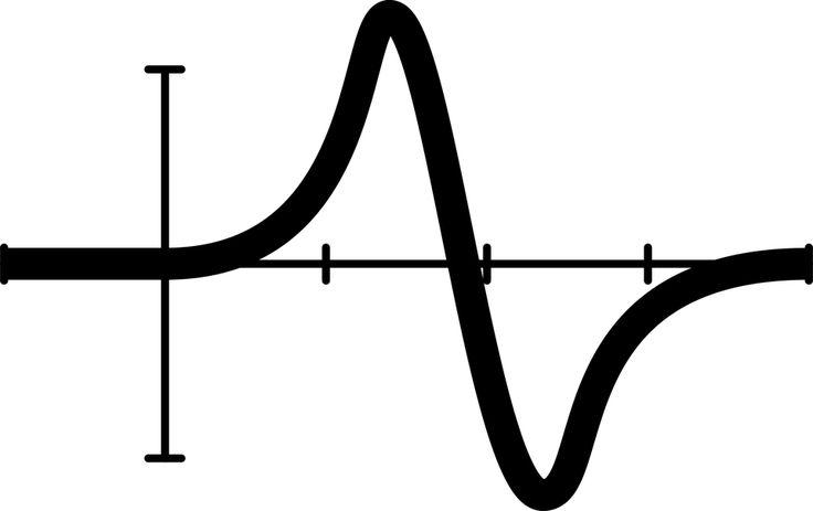 How an online Quadratic Formula Calculator Functions? #