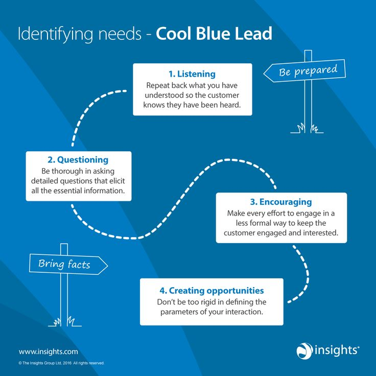 If someone has a strong preference for Cool Blue colour energy, use this to help identify their needs.