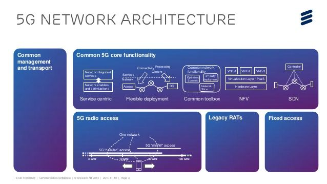 34 best images about 5g on pinterest united we stand for 5g network architecture