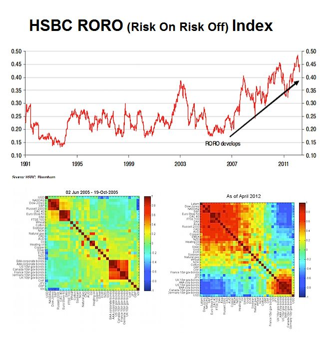 HSBC Risk Index up to 2011 and Heat Maps showing correlations.