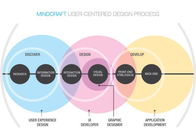 Good diagram showing role overlap between project phases (from Mindcraft)