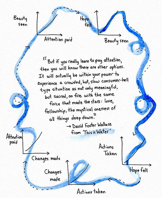 Flowchart by Jessica Hagy: David Foster Wallace On How To Live A Compassionate Life | Co.Design