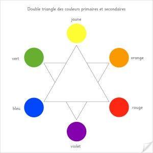 Les 13 meilleures images concernant cercle chromatique sur - Roue chromatique peinture ...