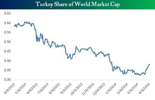 Türkiyenin dünya üzerindeki ekonomik hacmi 0.40