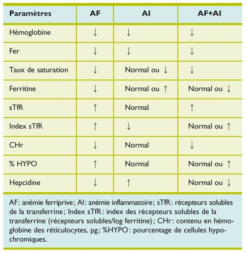 Anémie ferriprive, inflammatoire ou mixte: comment orienter le diagnostic? - revmed