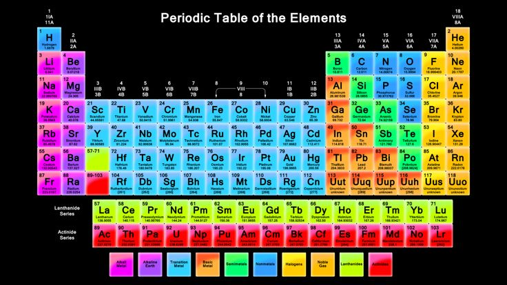Periodic Table of Elements! This one has all the elements known so far! AND ITS NEON!