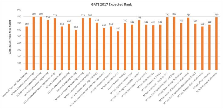 Horizontal bar graph showing GATE 2017 Expected Rank