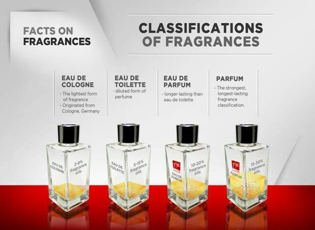 Classification of Fragrances