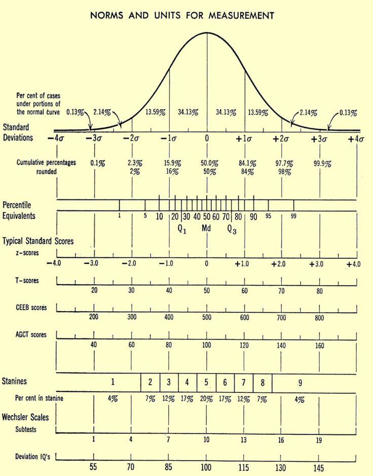Z scores; percentiles; IQ Scale IQ Test Score Distribution ... Z Score Table Percentile