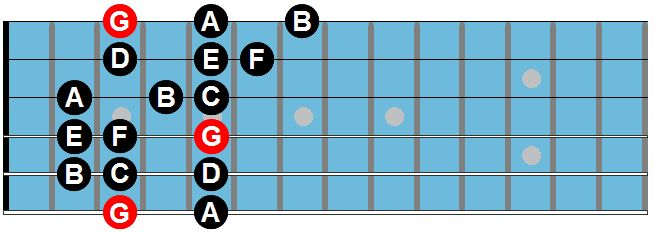The Mixolydian Mode
