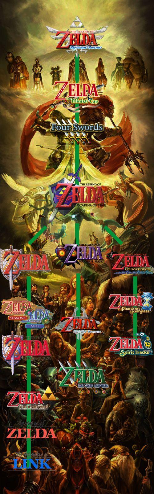 The Legend of Zelda Cronology