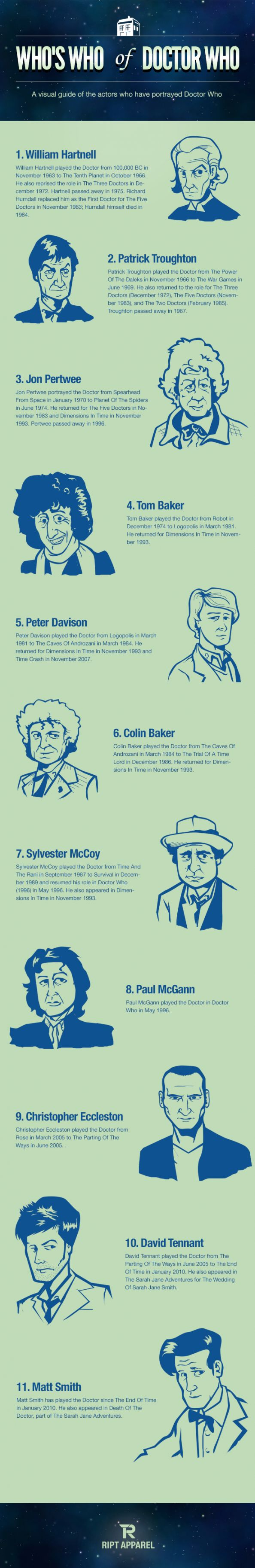 Who's Who of Doctor Who Infographic