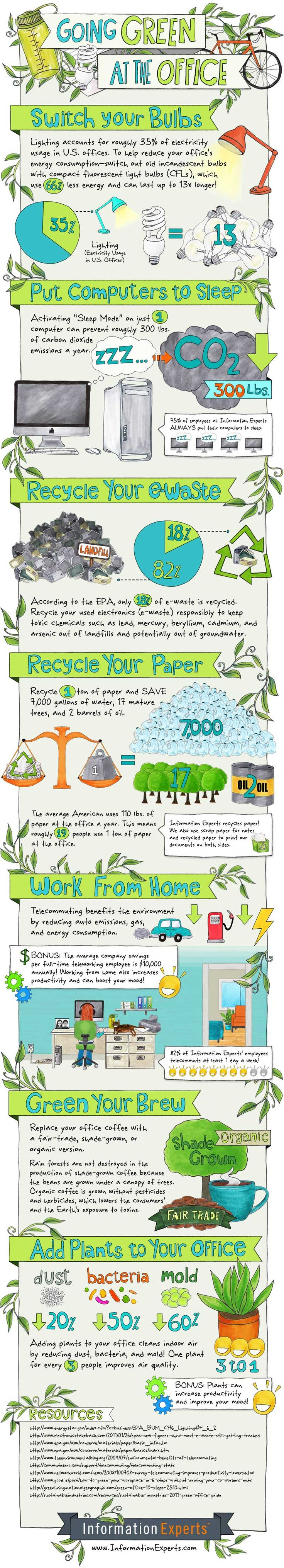 How to reduce waste at the office ! Pretty good #infographic but consider shutting down your computer instead of putting it to sleep.