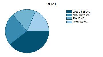 Demographic Charts