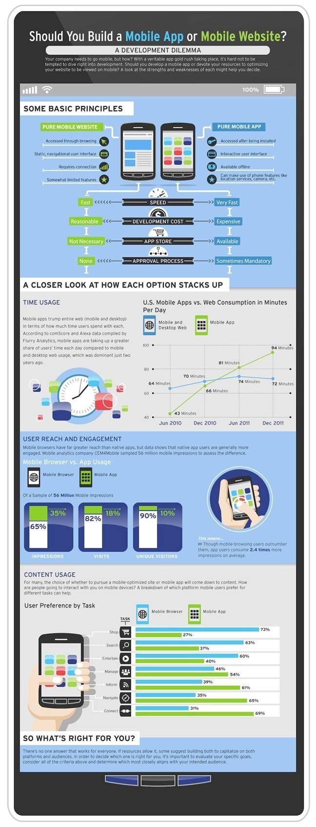 Mobile web or a Mobile app?    ----BTW, Please Visit:  http://artcaffeine.imobileappsys.com