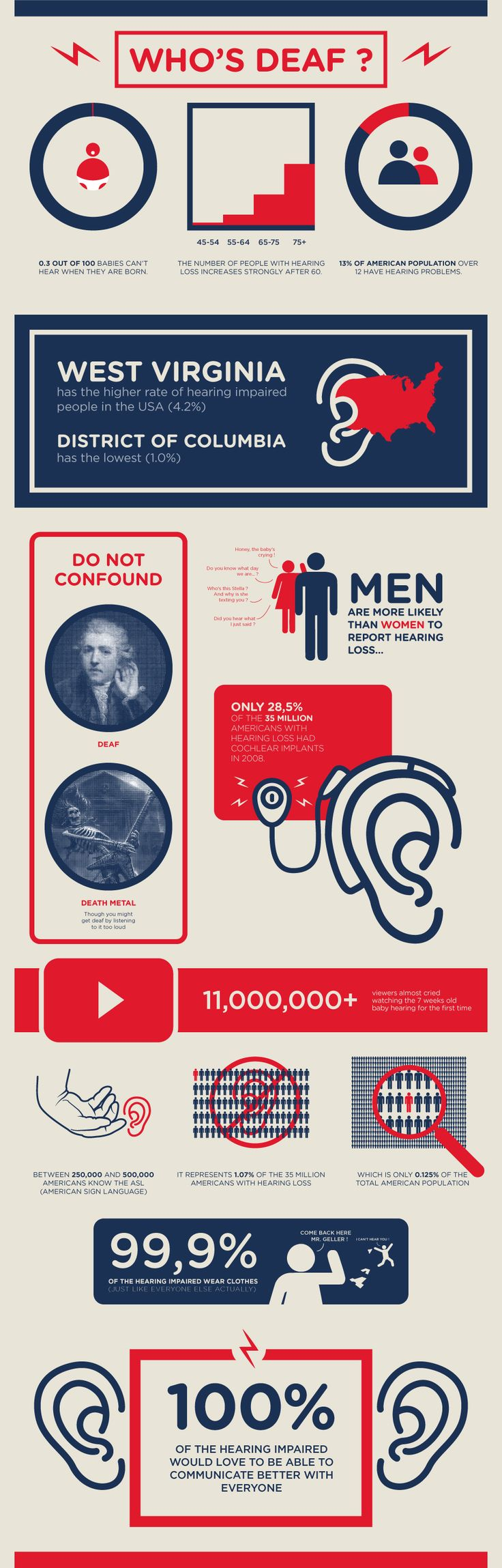 Who's deaf? - Humoristic infographic created as a research piece for the Hearsay project - Julien Noguera on Behance