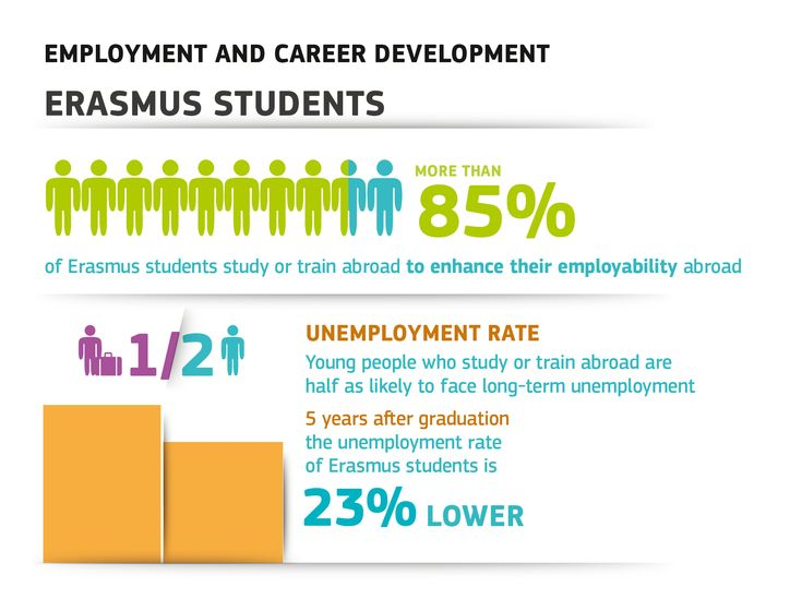 European Commission - PRESS RELEASES - Press release - Erasmus Impact Study confirms EU student exchange scheme boosts employability and job mobility
