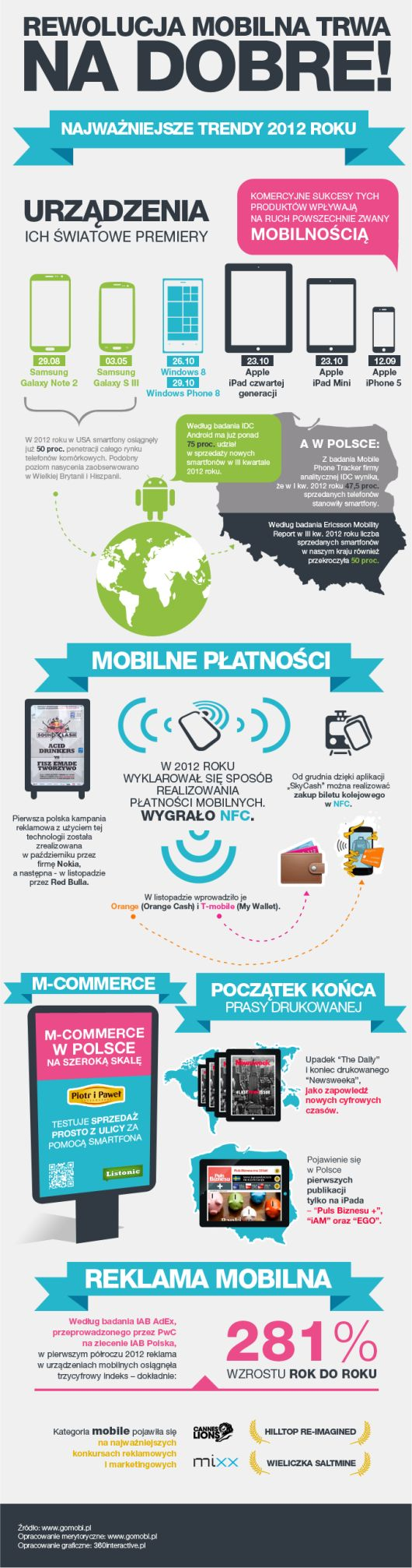 2012: rewolucja mobilna