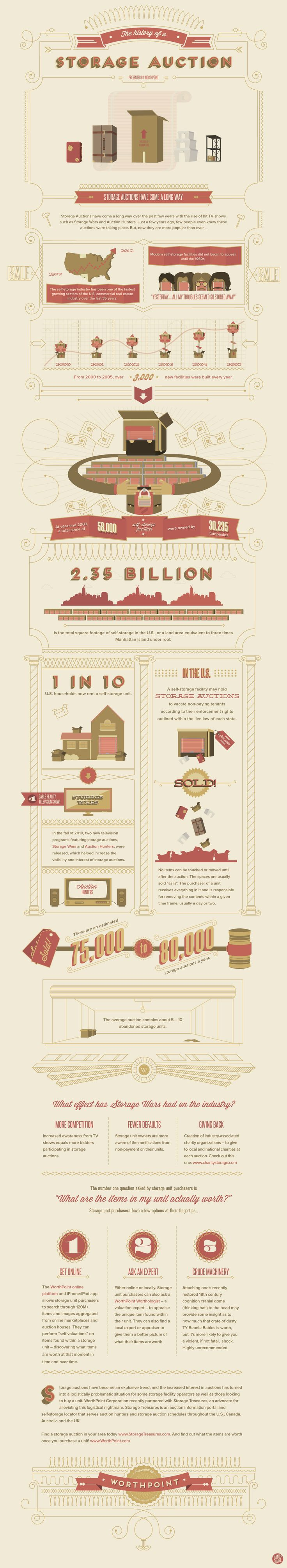 This infographic follows the history of storage auctions and how they have fueled the production of popular television shows such as Storage Wars and