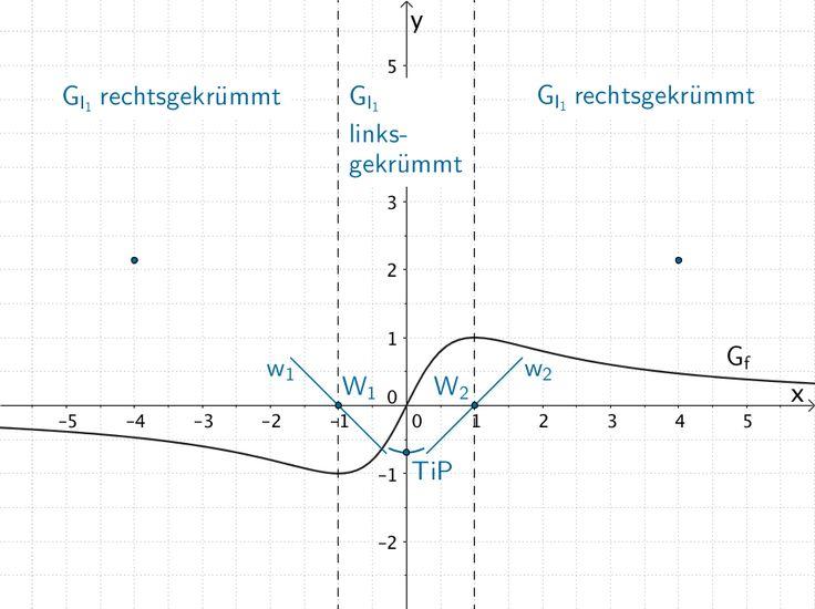 Tiefpunkt, Wendepunkte (zugleich Nullstellen), Krümmungsverhalten und weitere Punkte des Graphen der Integralfunktion I₁