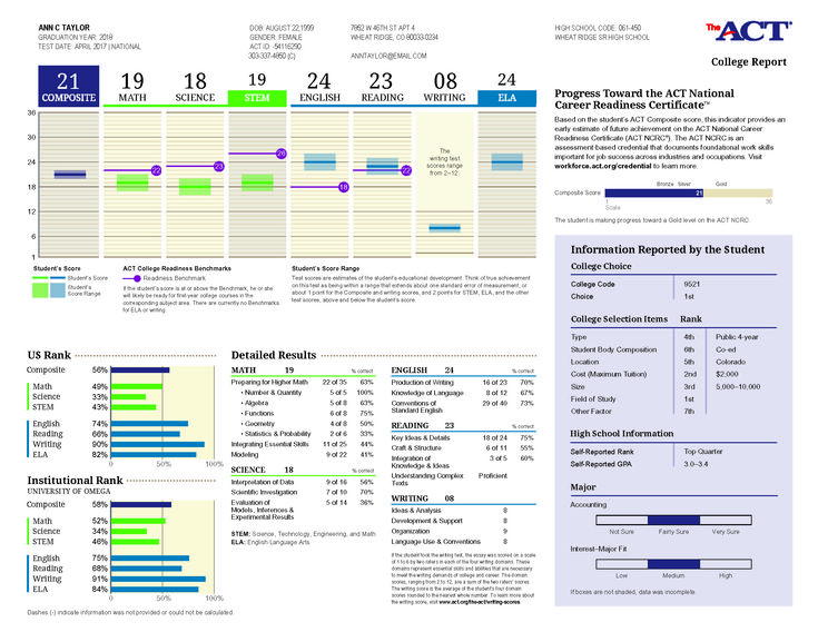 What Your Act Score Report Looks Like To Colleges And Why The