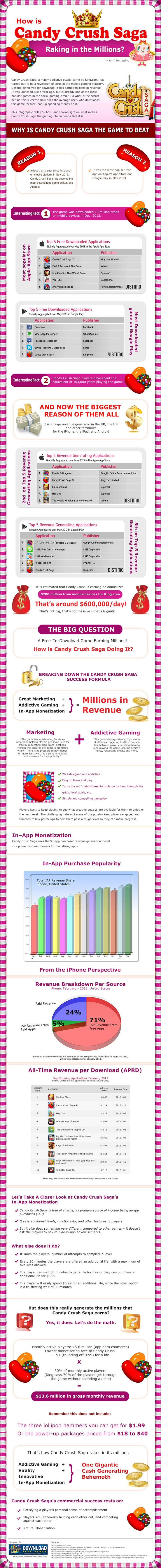 A free-to-download game earning Millions! How is Candy Crush Saga doing it?
