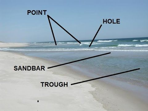 ▶ Reading the Beach - Identifying Sandbars, Troughs, & Cuts - YouTube