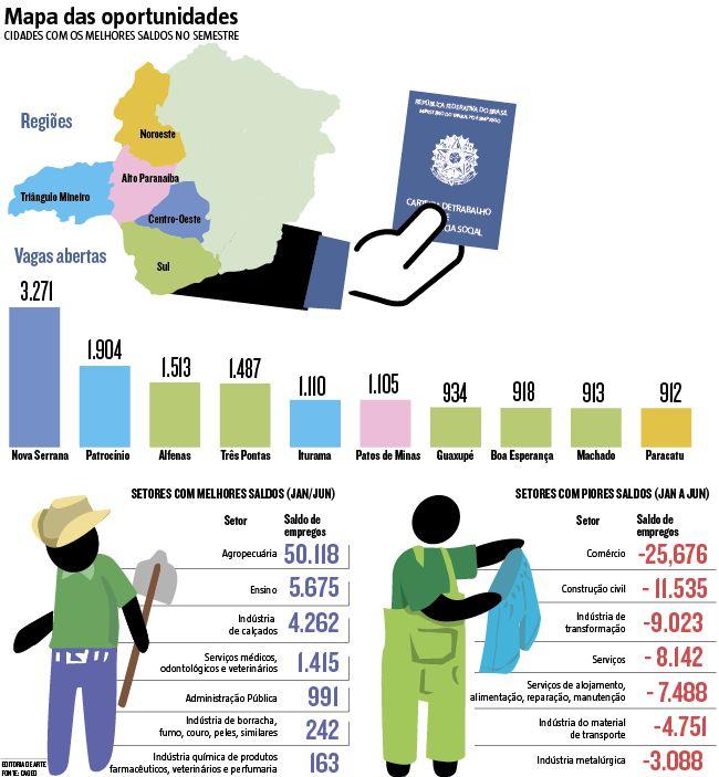 O Brasil fechou mais de 530 mil vagas de empregos formais no primeiro semestre deste ano. Na média, foram dispensados 2.944 trabalhadores com carteira assinada por dia. Em Minas, no mesmo período, as demissões superaram as contratações em 6.436 vagas. (01/08/2016) #MinasGerais #Economia #Emprego #Infográfico #Infografia #HojeEmDia