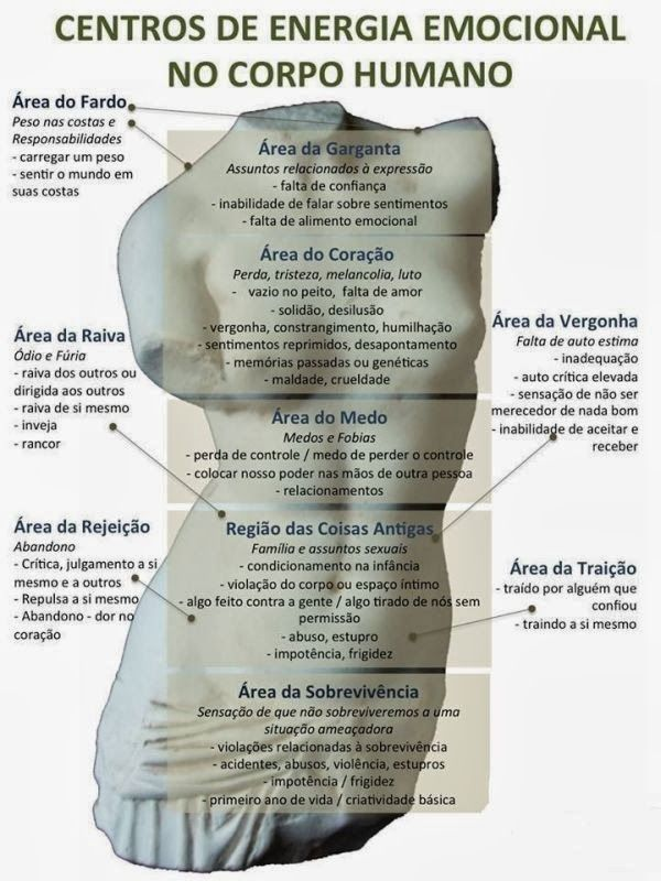 Energia emocional no corpo