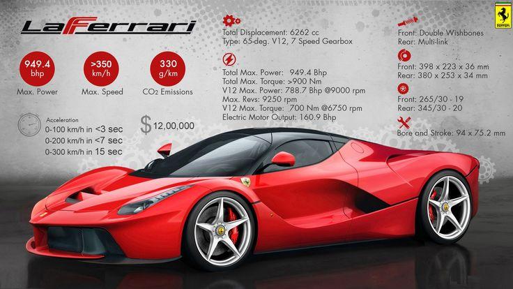 LaFerrari – The Most Extreme Ferrari  #WoW #WorkshoponWheelz #CarServiceInChandigarh #CarMaintenanceInChandigarh  http://workshoponwheelz.blogspot.in/    Workshop on wheelz
