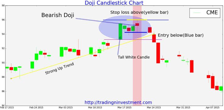 Candlestick pattern trading system