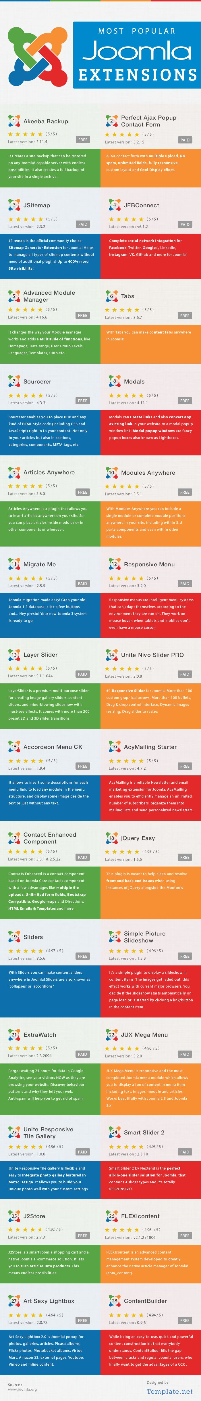 Most Popular Joomla Extensions (Infographic)Templates
