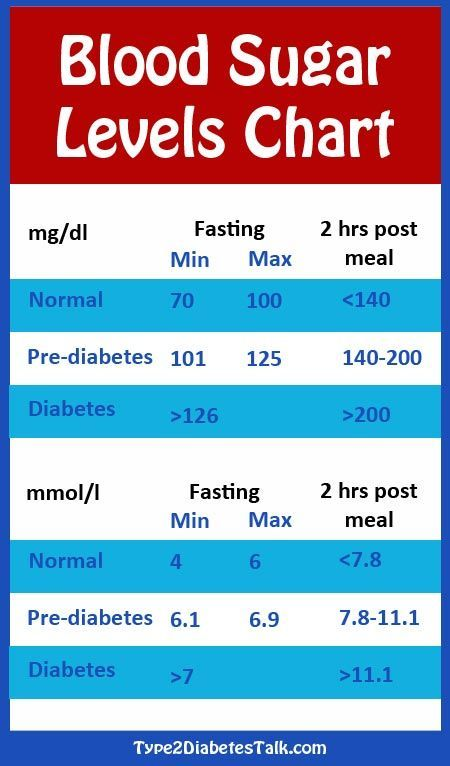 Best 10+ Blood glucose levels ideas on Pinterest | Blood sugar ...