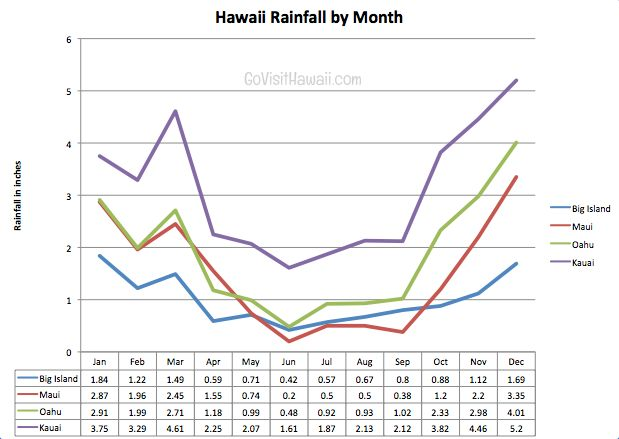 Hawaii rainfall chart by month and island | Go Visit Hawaii