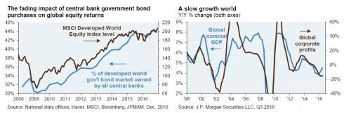 """JPM: """"Central Banks Have Created Unprecedented Distortions In Government Bond Markets"""" As part of his just released 2017 outlook JPM's Michael Cembalest chairman of markets and investment strategy notes that while """"political upheavals and unorthodox central bank actions persist"""" he prdictes """"more of the same in 2017: single digit returns on diversified investment portfolios as the global economic expansion bumps along for another year."""" Of course the alternative is a recession call which…"""