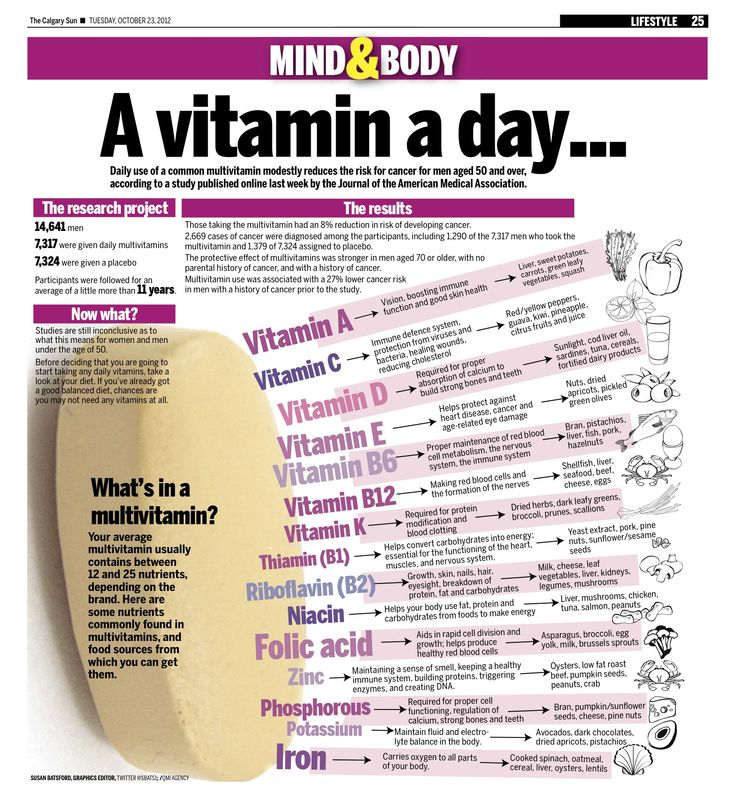 Daily use of a common multivitamin modestly reduces the risk for cancer for men aged 50 and over, according to a study published online last week by the Journal of the American Medical Association.