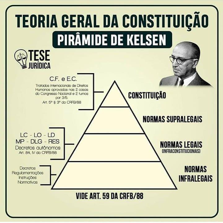 Conhece A Piramide De Kelsen Marque Os Seus Amigos Que Ja