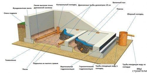 Земляные работы для обустройства подвала в доме — Строительный портал - социальная сеть для строителей.