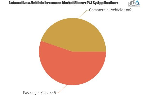 An Extensive Analysis Of The Global Automotive Vehicle Insurance