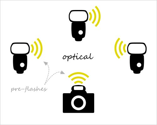 Six Ways to Go Wireless With Your Flash, canon 430exii