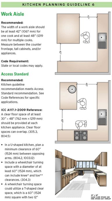 14 Kitchen Design Guidelines Illustrated 3 It S The Space Between The