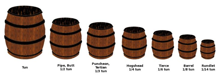 English wine cask units - Wikipedia, the free encyclopedia