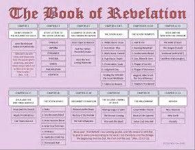 Image result for Book of Revelation Timeline Chart Chronological